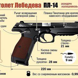 ПЛ-14: российский пистолет, какого еще не было