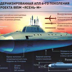 Подводные лодки проекта «Ясень»