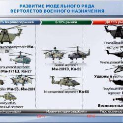 Какими разработками усилят ударный вертолет Ка-52 «Аллигатор»