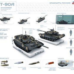 Особенности установки пушки повышенного могущества 2А82 на Т-72 и Т-90