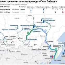 «Сила Сибири»: экономика, геополитика  и разворот на Восток
