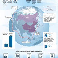 Китай покупает у РФ доступ к Арктике